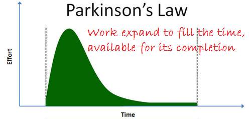 Parkinson's Law is alive and Well